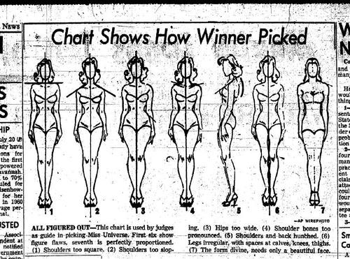 Miss Universe Chart